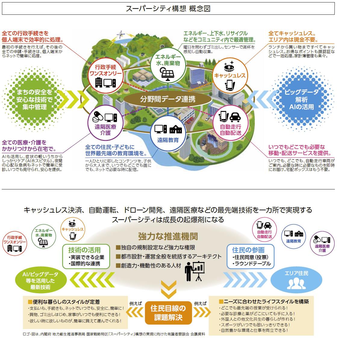 スーパーシティ構想 概念図